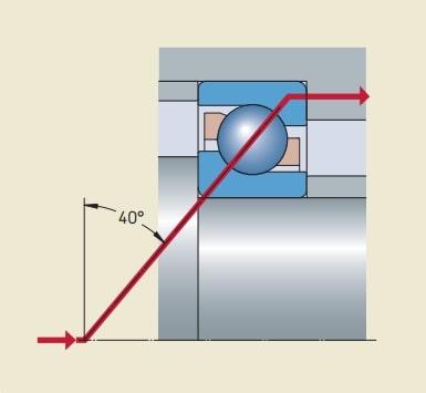 Đặc điểm và thông số cơ bản của ổ bi đỡ chặn một dãy